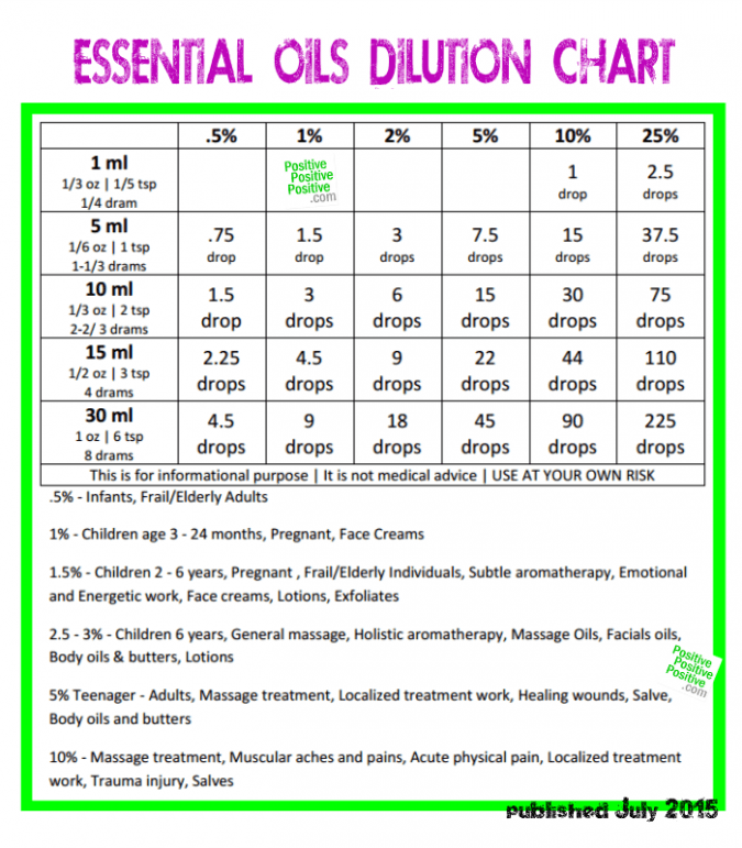 Essential Oils Dillution Chart