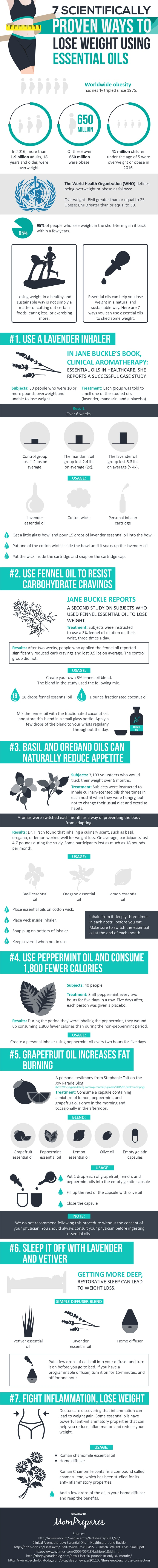 8 Amazing Ways To Use Essential Oils For Weight Loss With Proof
