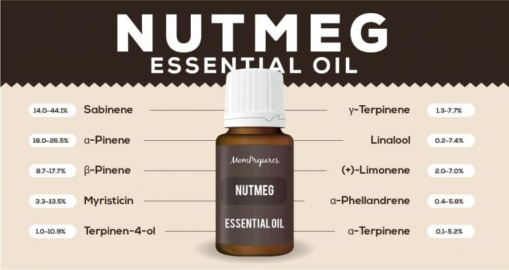 Nutmeg essential oil constituents