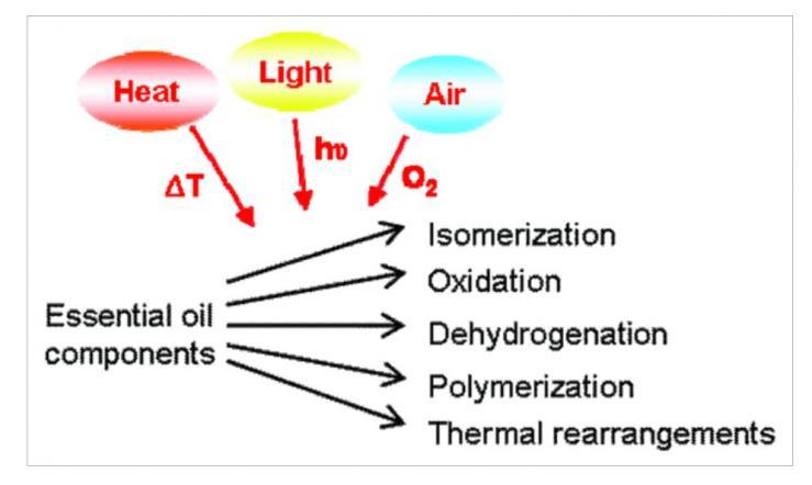 oxidation diagram