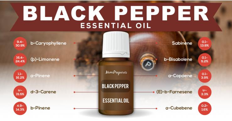 Black pepper essential oil constituents