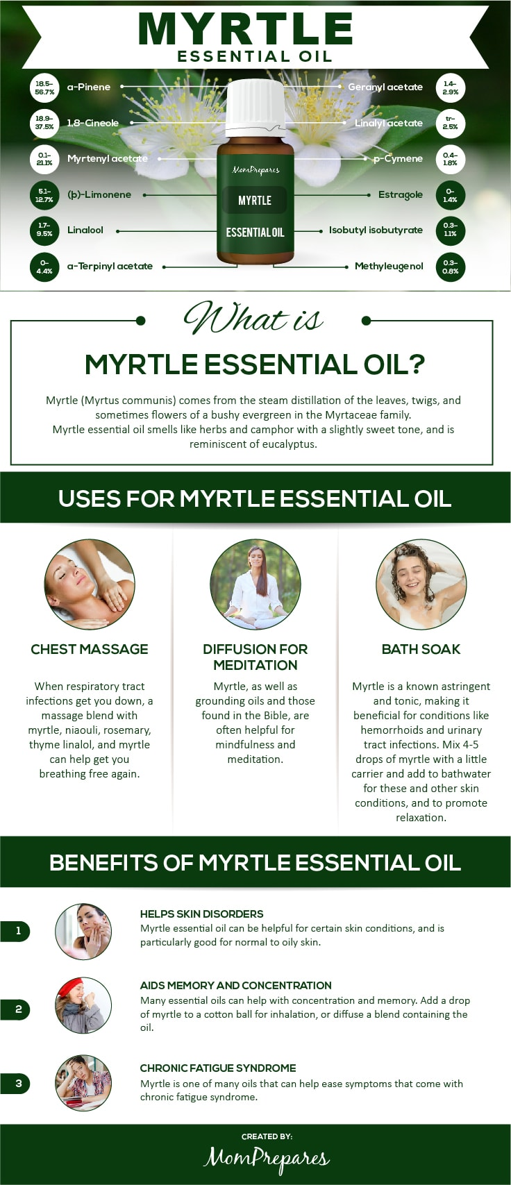 Myrtle infographic