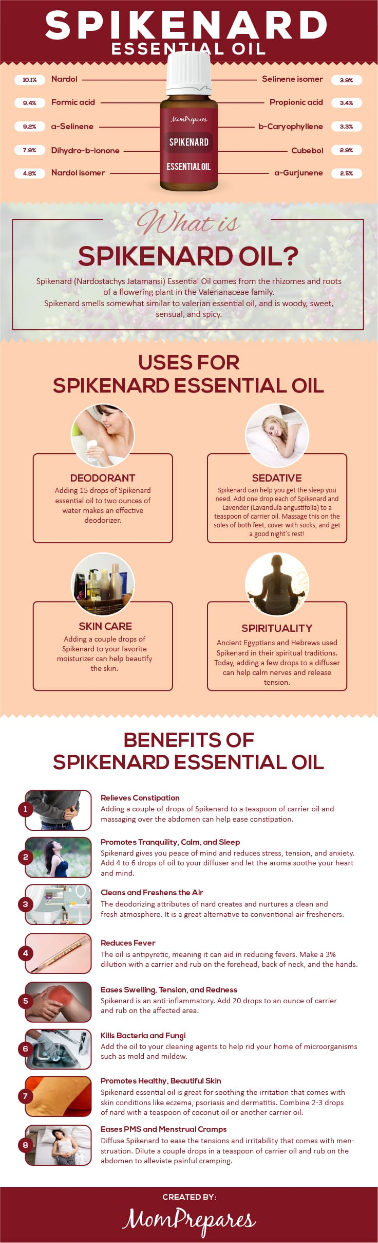 Spikenard infographic