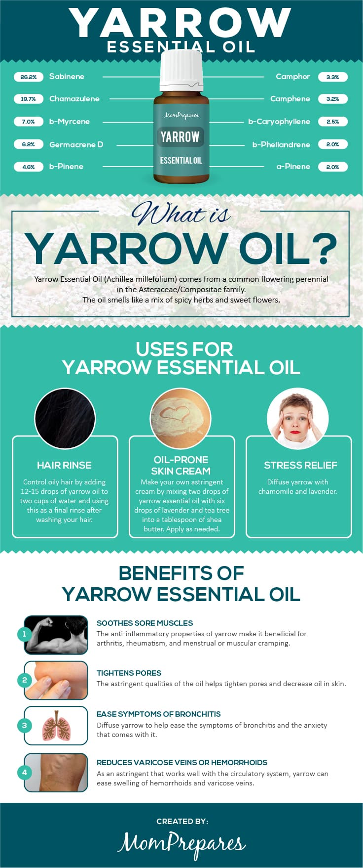 Yarrow infographic