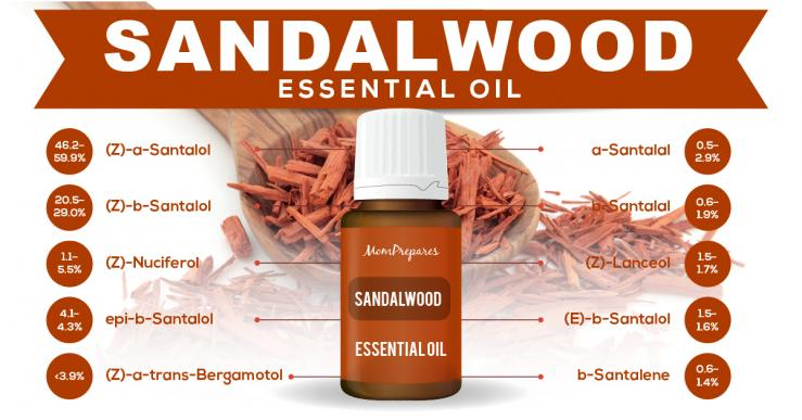 Sandalwood essential oil constituents