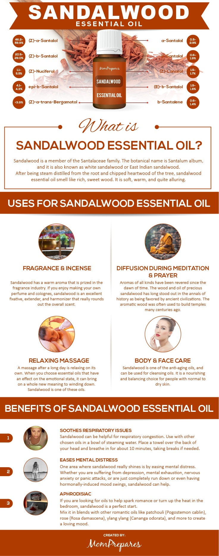 Sandalwood infographic