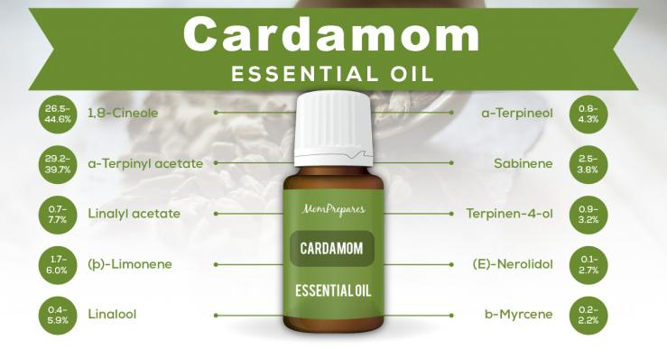 cardamom essential oil constituents