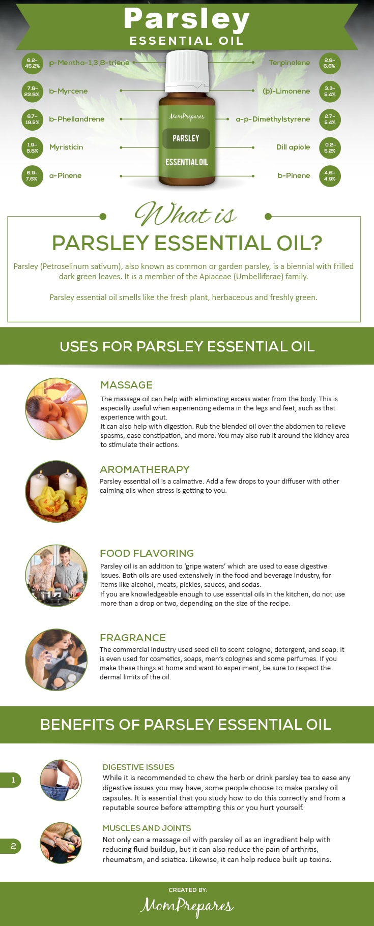 Parsley infographic