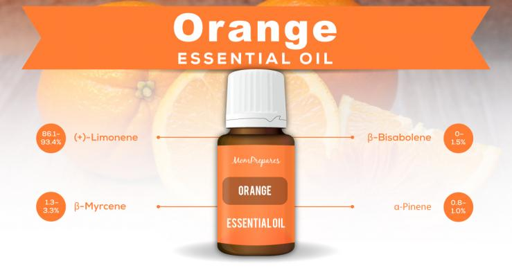 orange essential oil constituents