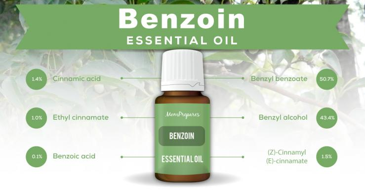 benzoin essential oil constituents