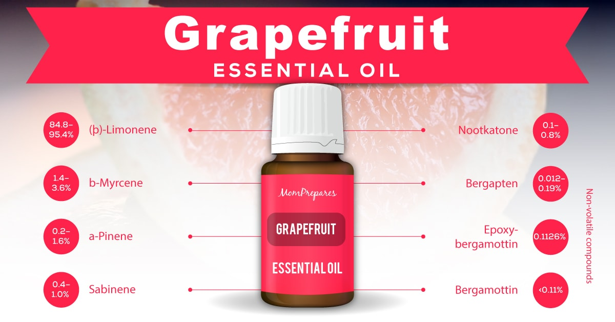 grapefruit essential oil constituents