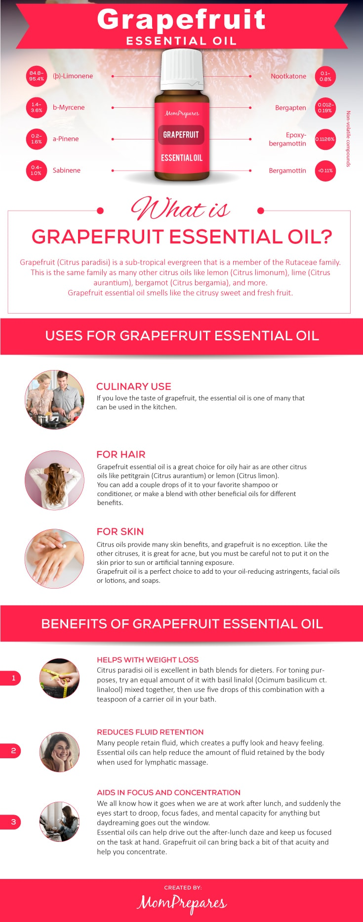 Grapefruit infographic