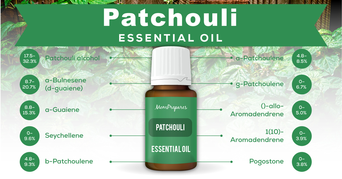 patchouli essential oil constituents
