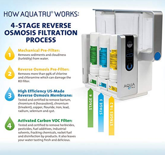 AquaTru Water Purifier Filtration system explained
