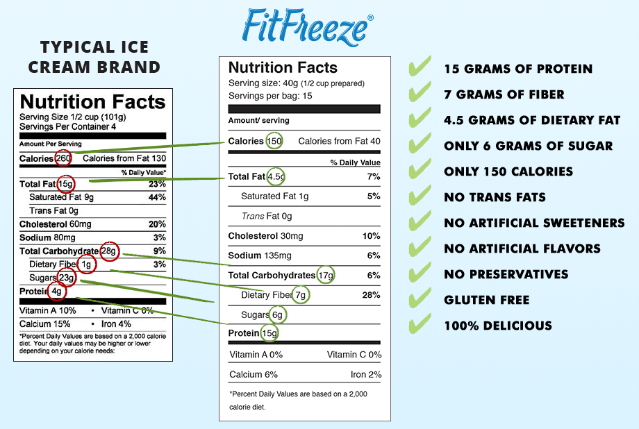 FitFreeze Nutrition Facts